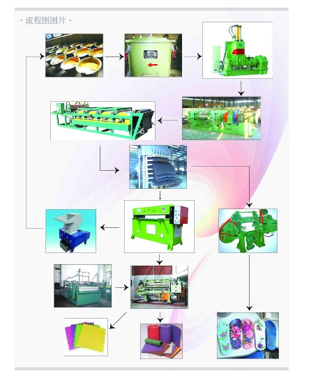 EVA Rubber-Plastic Foam Production Line