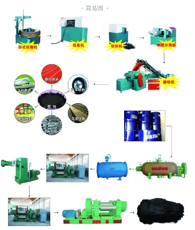 Reclaimed RubberMachine,Reclaimed Rubber Prodcution Line